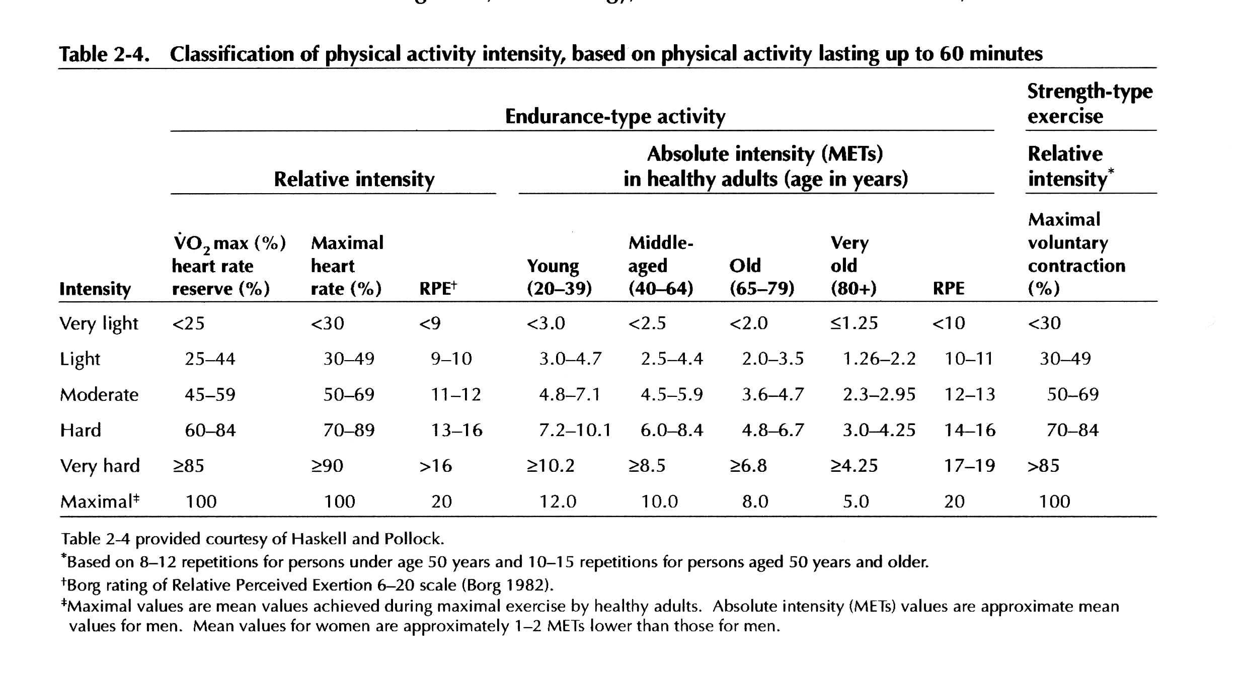 exercise to increase endurance rh ouhsc edu ACSM CVD Risk Factors Table ACSM Doctor Supervision